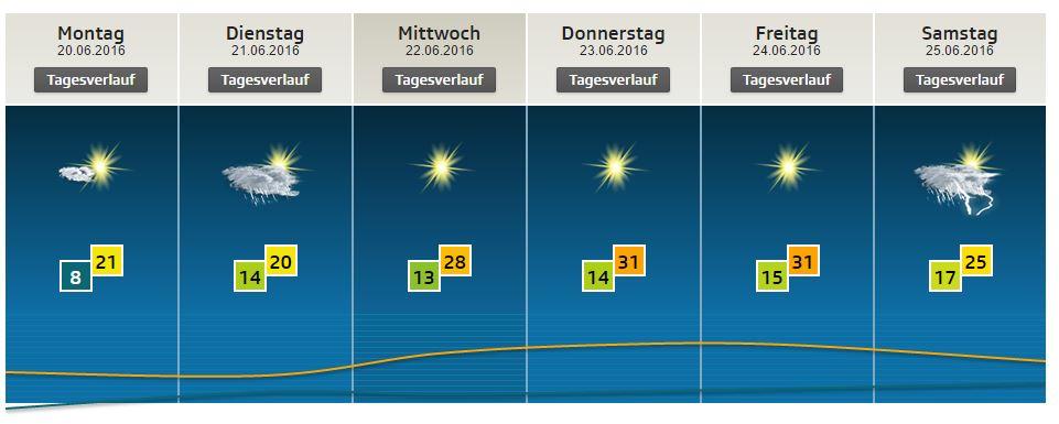 Wetter Berne
